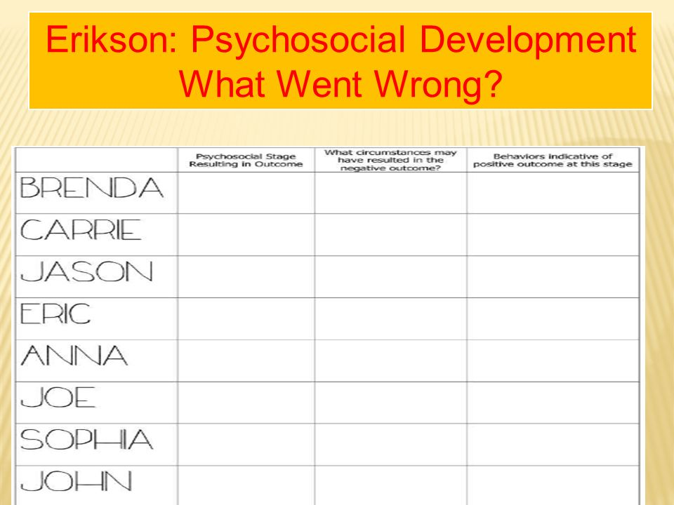 erikson s timeline View homework help - assignment - erikson's timeline from psy 230 at university of phoenix assignment: eriksons timeline 1 eriksons timeline samantha j horn psy/230 27 may 2012 diane.