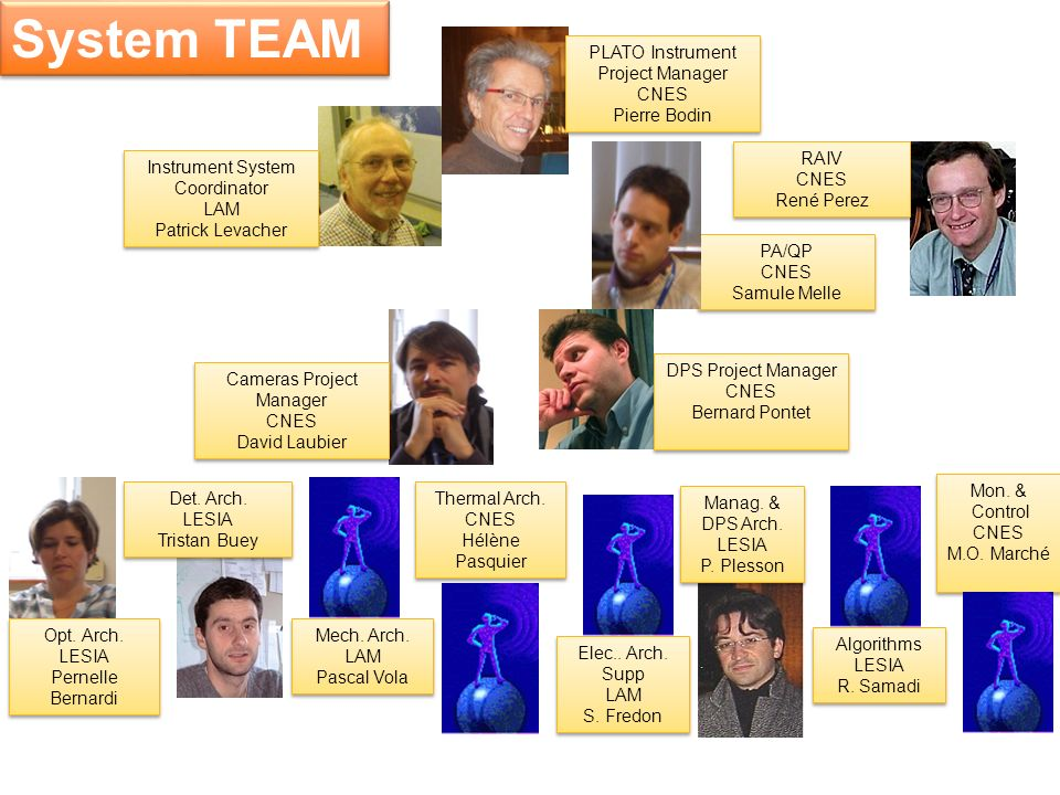System TEAM PLATO Instrument Project Manager CNES Pierre Bodin RAIV