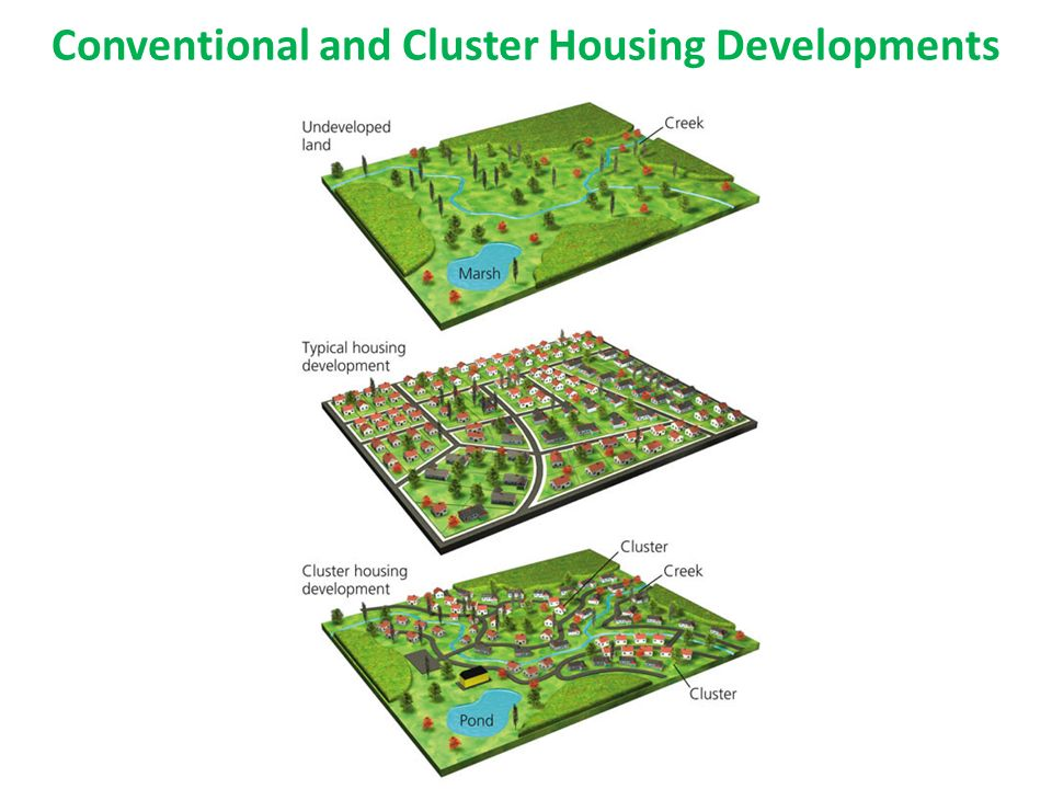 sustainable cities chapter ppt download