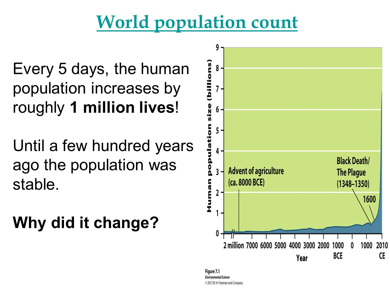 an analysis of the issue of human population and population growth Between 60,000 and 40,000 bce, the human population rose and fell, but  remained generally stable at around 600,000 individuals it then began to  increase.