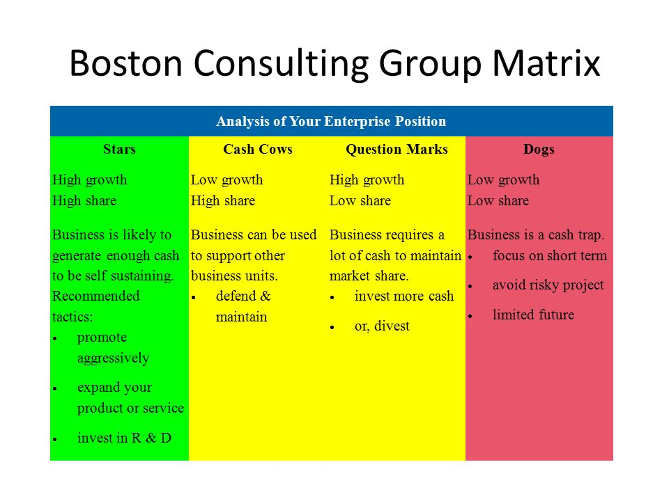 the boston matrix market analysis Created by the boston consulting group, the bcg matrix to growth and market share the bcg matrix has been used the results of your bcg matrix analysis:.