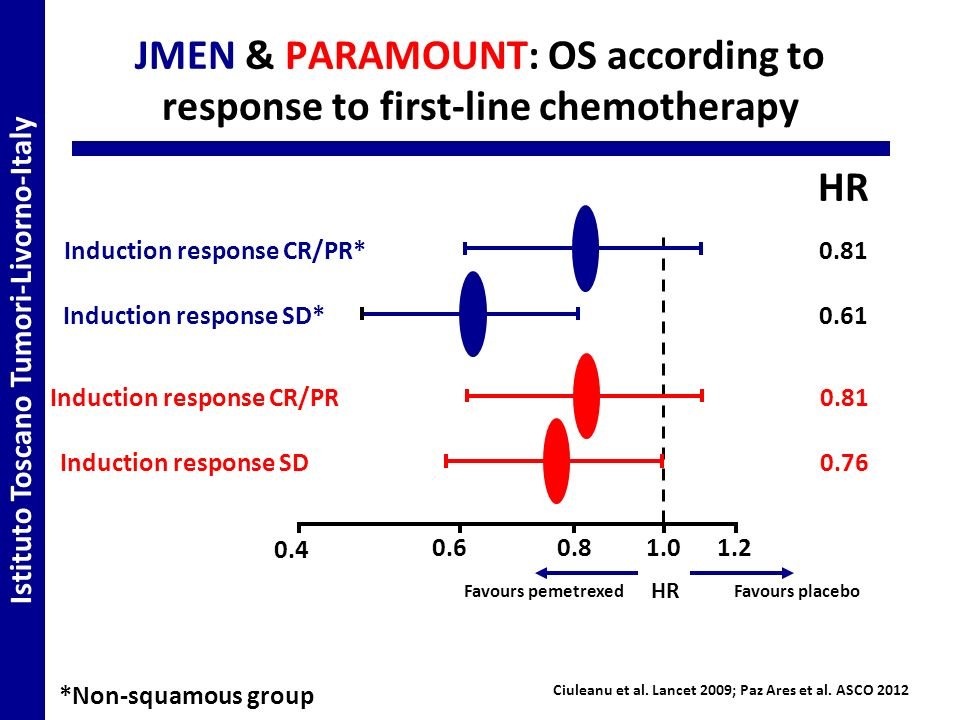 JMEN & PARAMOUNT: OS according to response to first-line chemotherapy