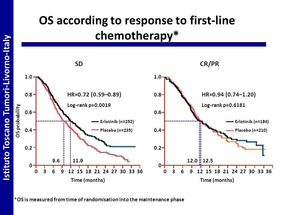 OS according to response to first-line chemotherapy*