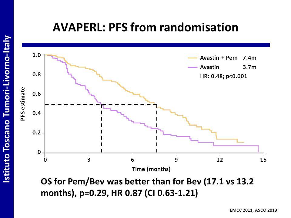 AVAPERL: PFS from randomisation