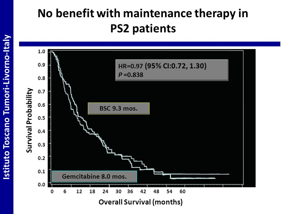 No benefit with maintenance therapy in
