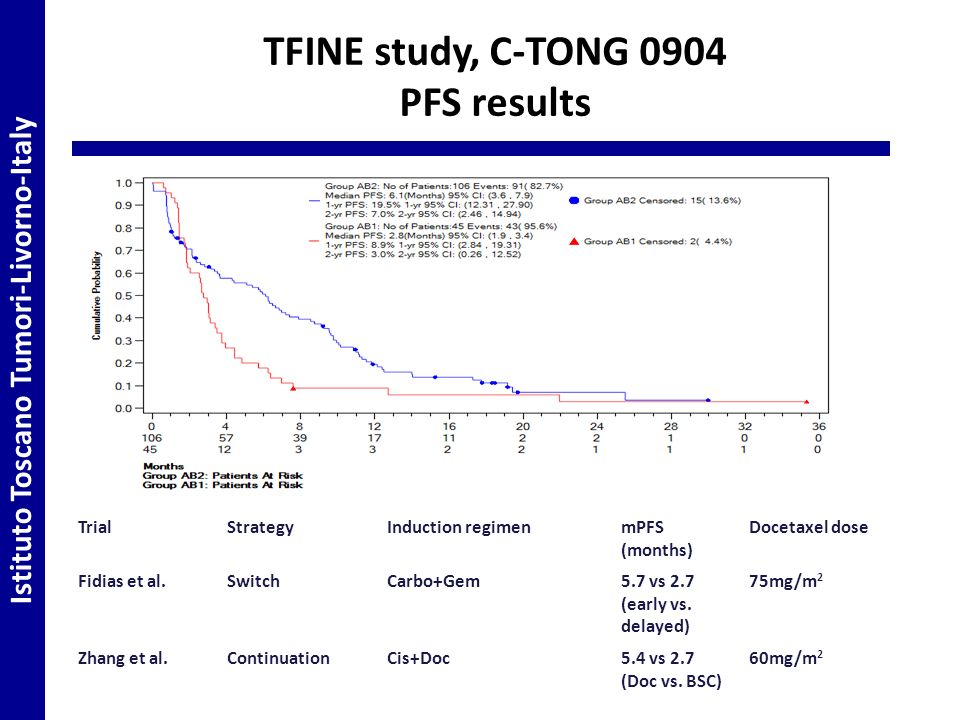 TFINE study, C-TONG 0904 PFS results