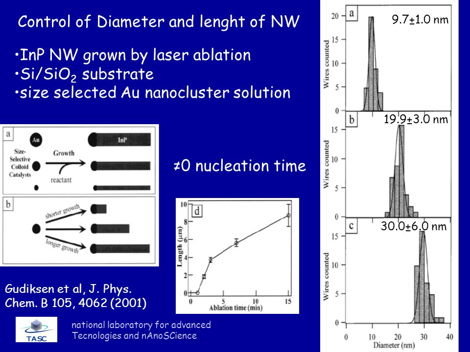Control of Diameter and lenght of NW