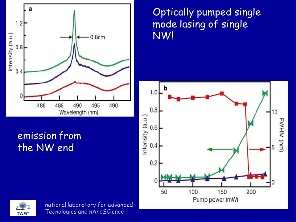 Optically pumped single mode lasing of single NW!