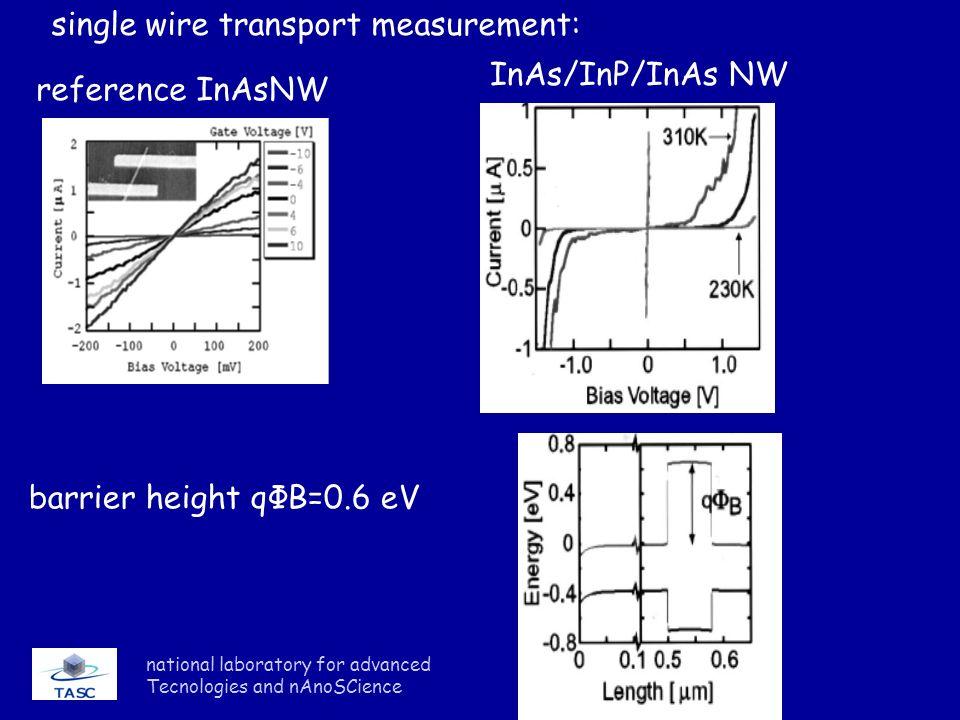 single wire transport measurement: