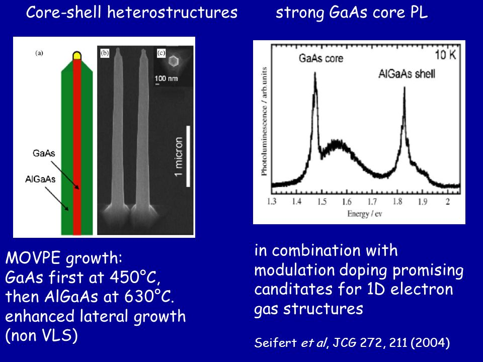 Core-shell heterostructures strong GaAs core PL