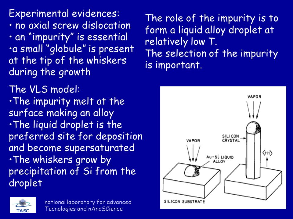Experimental evidences: no axial screw dislocation