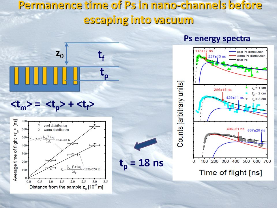 Permanence time of Ps in nano-channels before escaping into vacuum