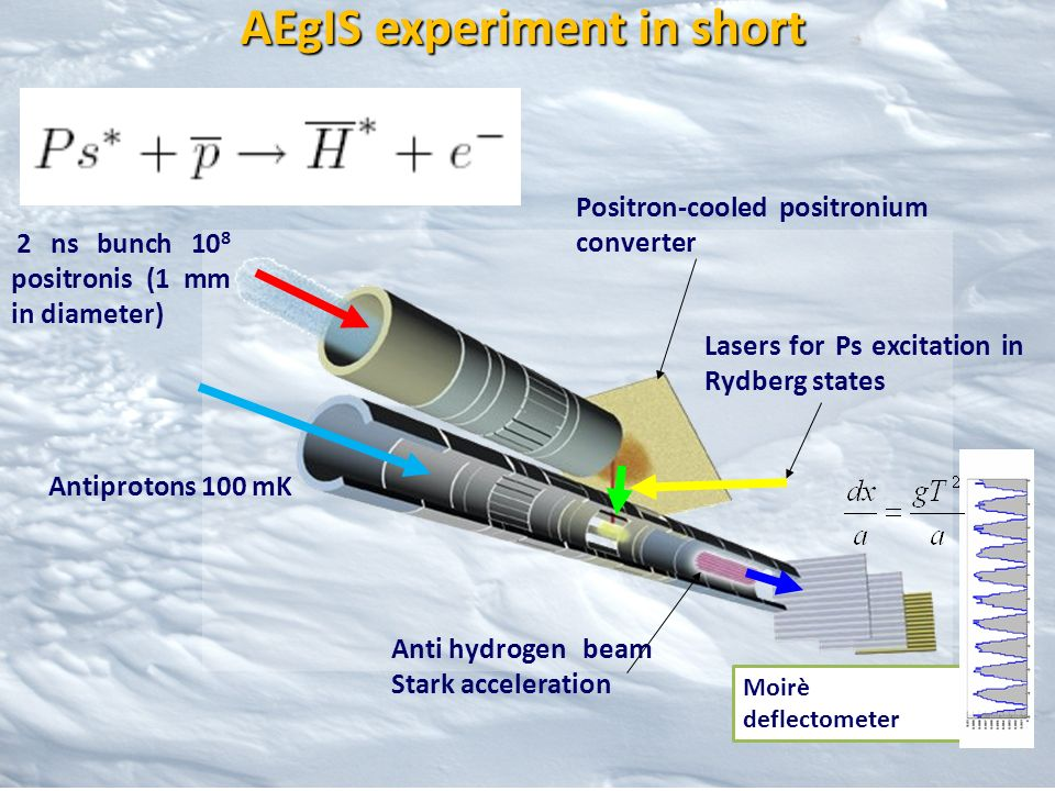 AEgIS experiment in short