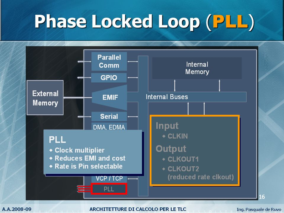 Phase Locked Loop (PLL)