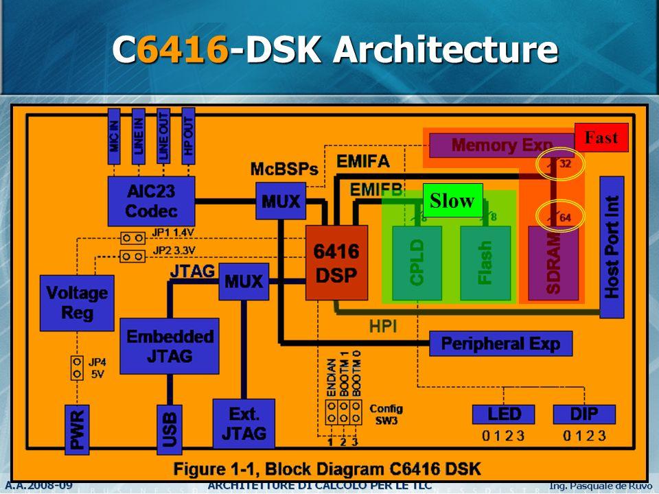 C6416-DSK Architecture Slow Fast HIDDEN FOIL