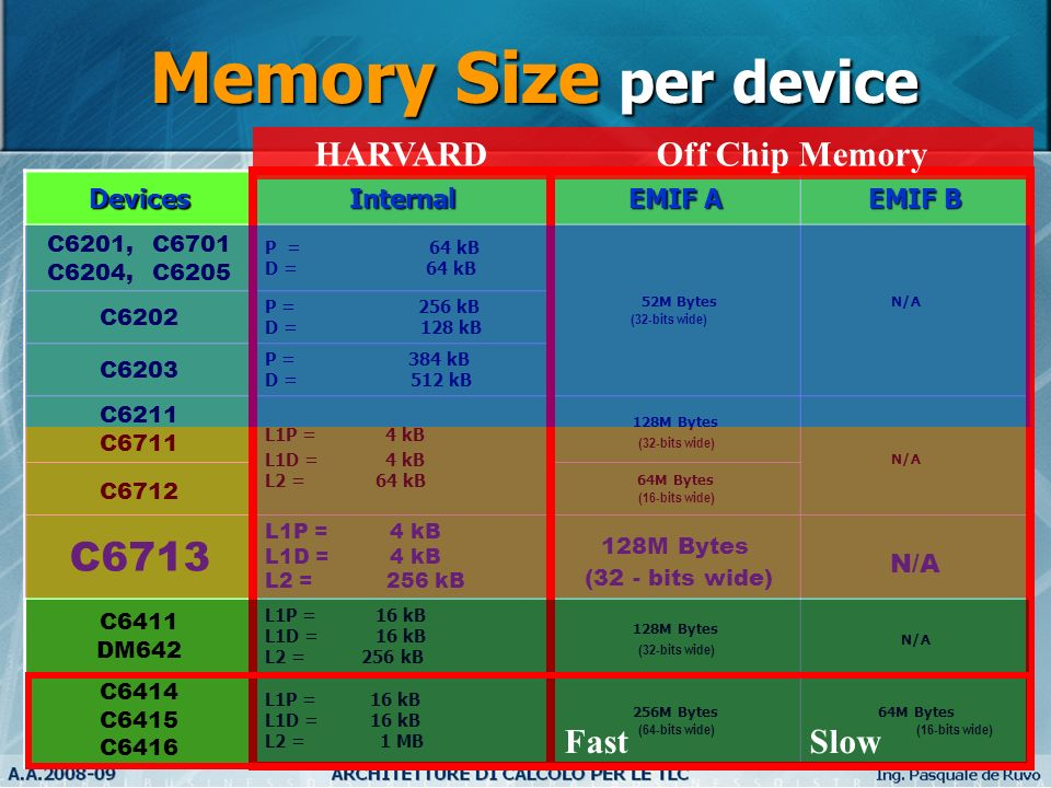 Memory Size per device C6713 HARVARD Off Chip Memory Fast Slow Devices