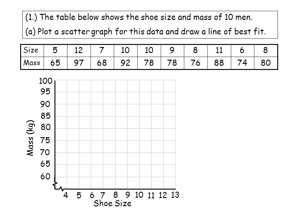Scatter Graphs Scatter graphs are used to show whether there is a – Scatterplot Worksheet