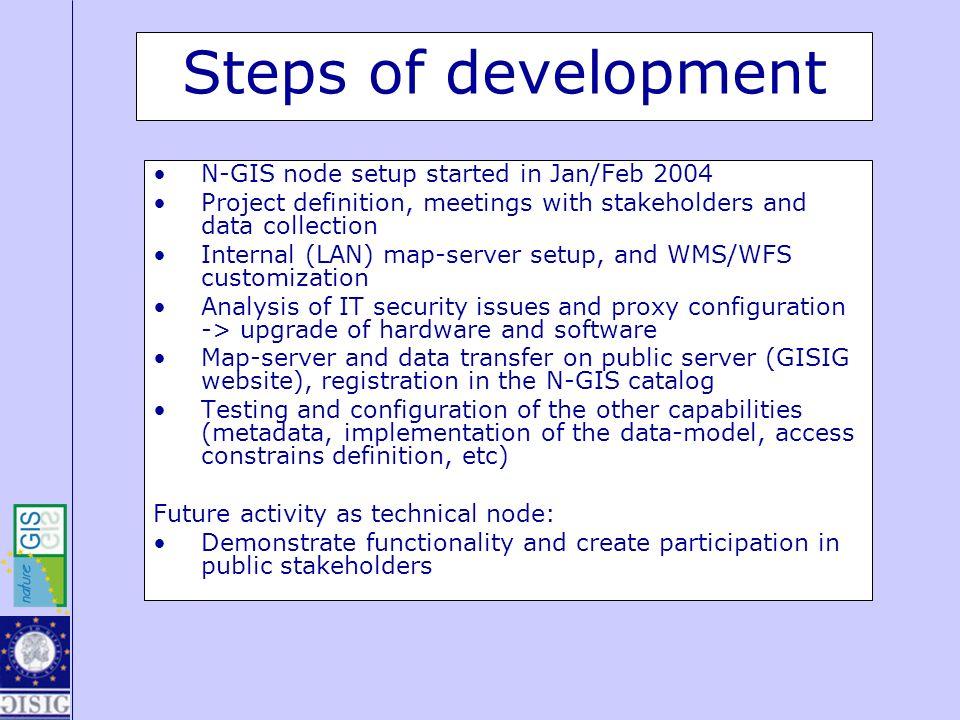 Steps of development N-GIS node setup started in Jan/Feb 2004