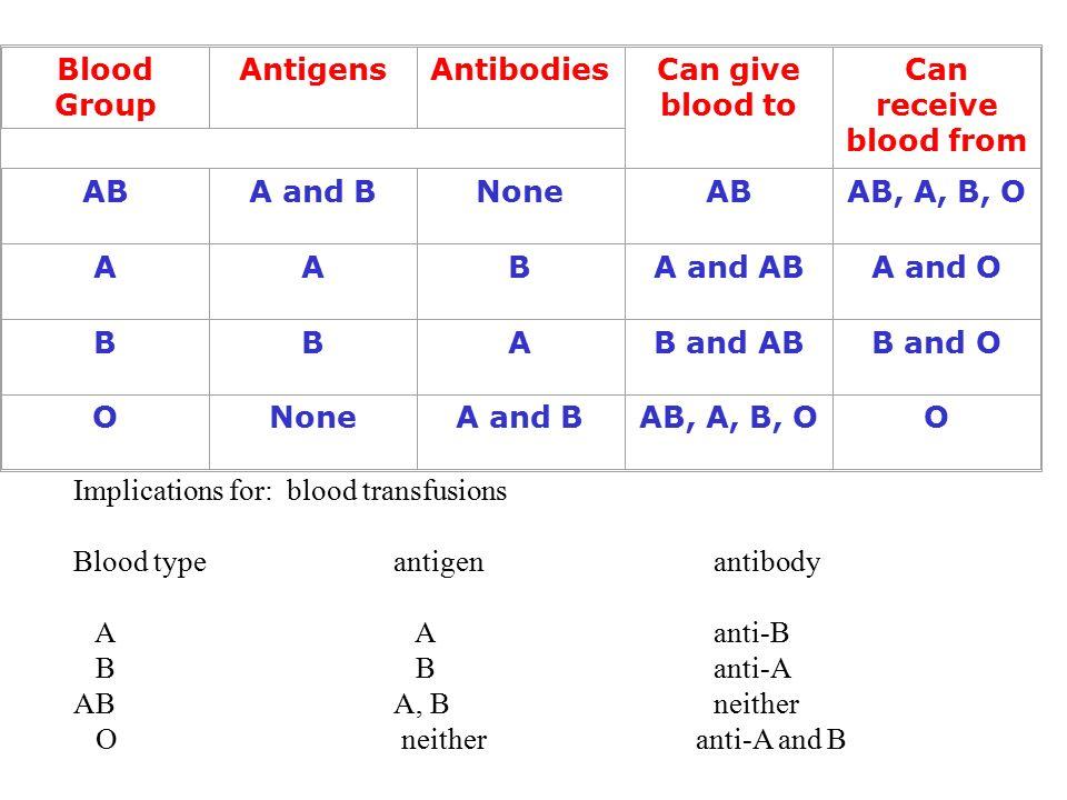 O Antibodies Blood Blood gro...