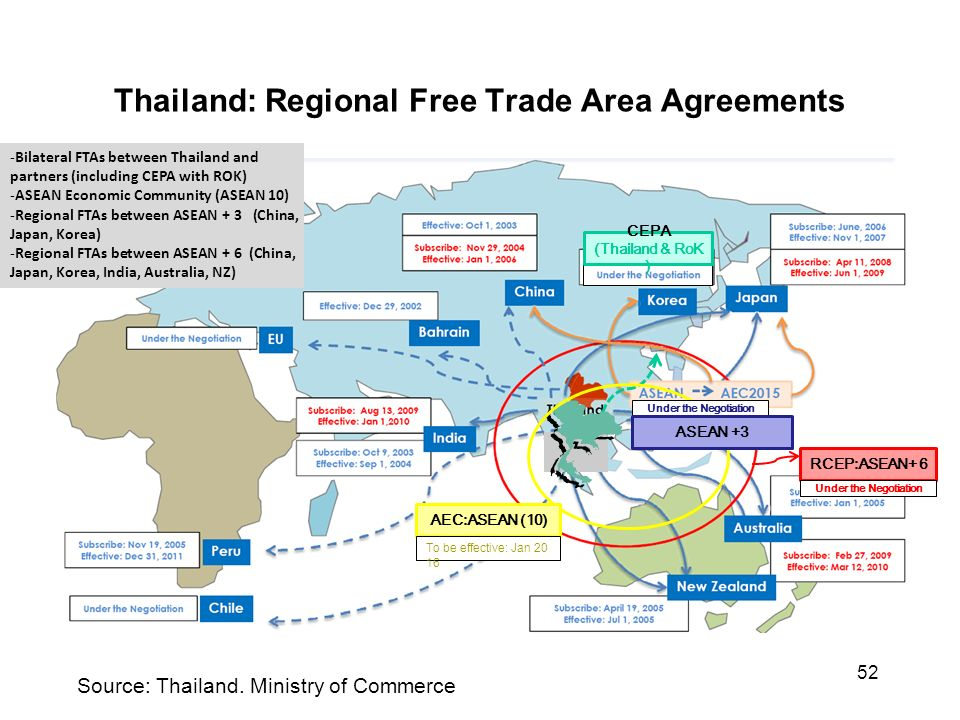 East asian economy trade in east asia ppt download thailand regional free trade area agreements platinumwayz