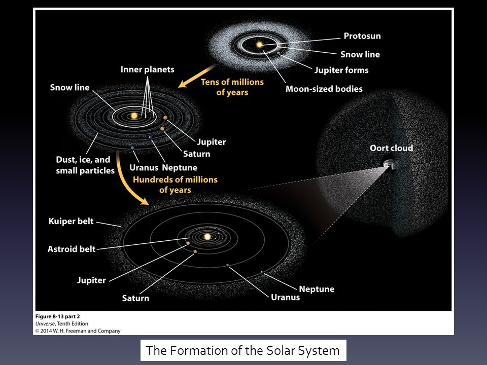Images of how the solar system was formed spacehero diagram of how the solar system was formed images how to ccuart Image collections