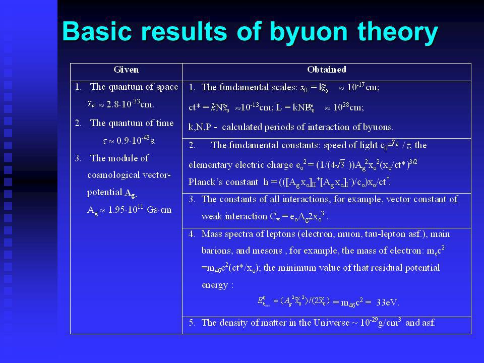 Basic results of byuon theory