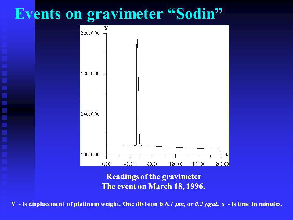 Events on gravimeter Sodin