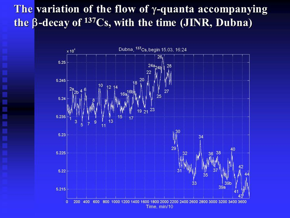 The variation of the flow of -quanta accompanying the -decay of 137Cs, with the time (JINR, Dubna)