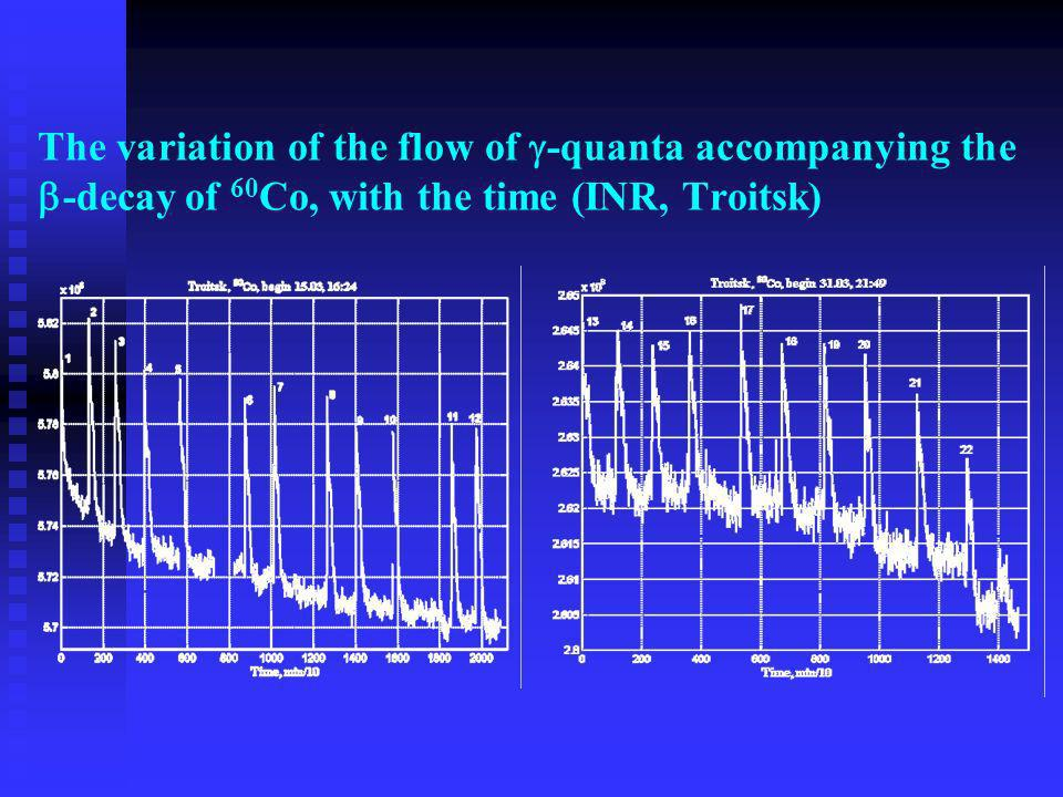 The variation of the flow of -quanta accompanying the -decay of 60Co, with the time (INR, Troitsk)