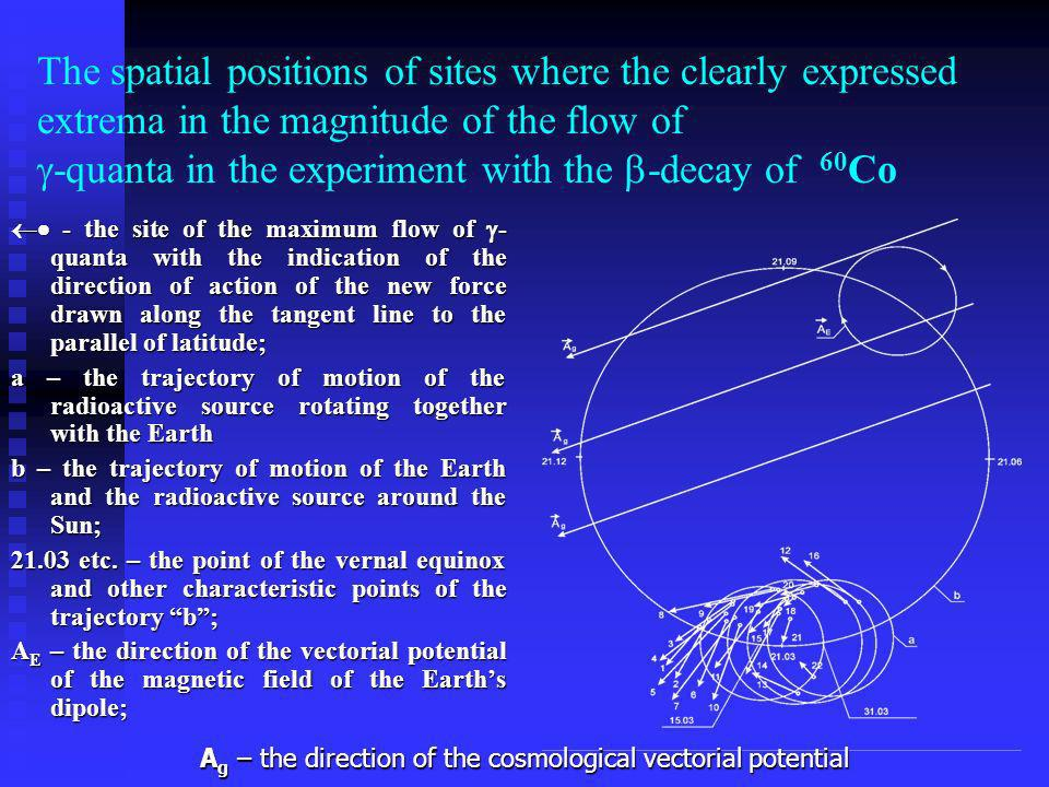 The spatial positions of sites where the clearly expressed extrema in the magnitude of the flow of -quanta in the experiment with the -decay of 60Co