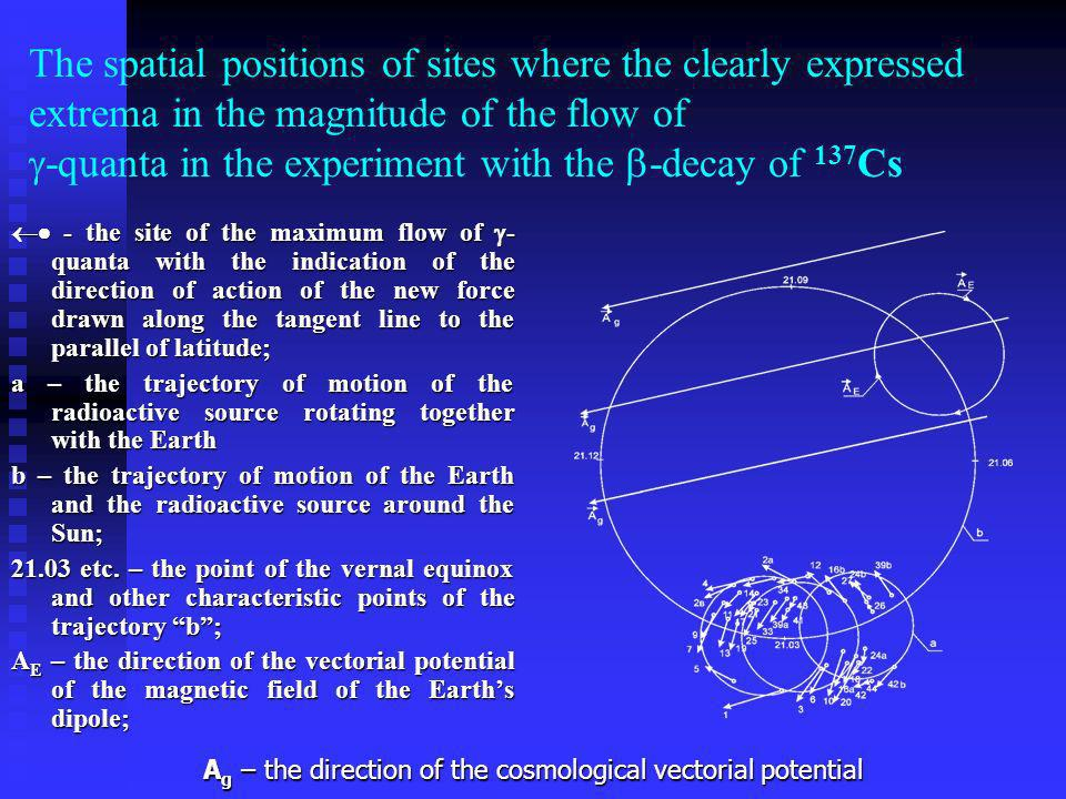 The spatial positions of sites where the clearly expressed extrema in the magnitude of the flow of -quanta in the experiment with the -decay of 137Cs