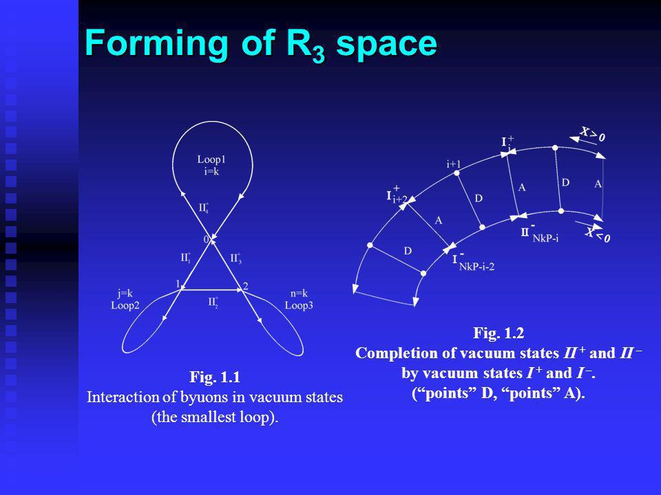 Forming of R3 space Fig. 1.2 Completion of vacuum states II + and II –