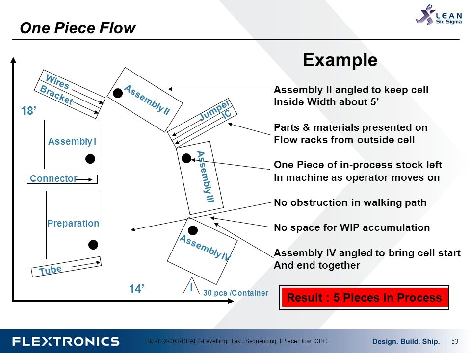 Why does one-piece-flow matter? - Lean Production