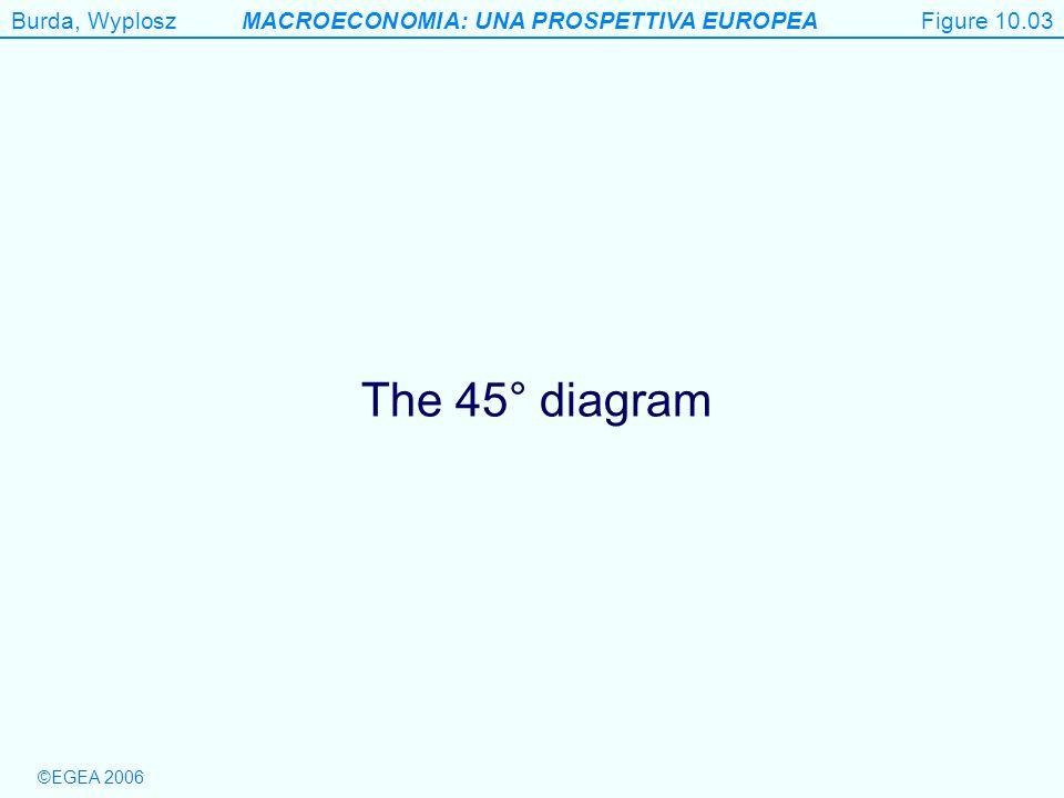 Figure 10.03 The 45° diagram Figure 10.3