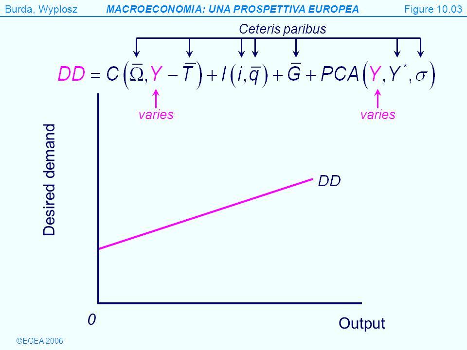 Figure 10.3 Desired demand Output Ceteris paribus varies varies