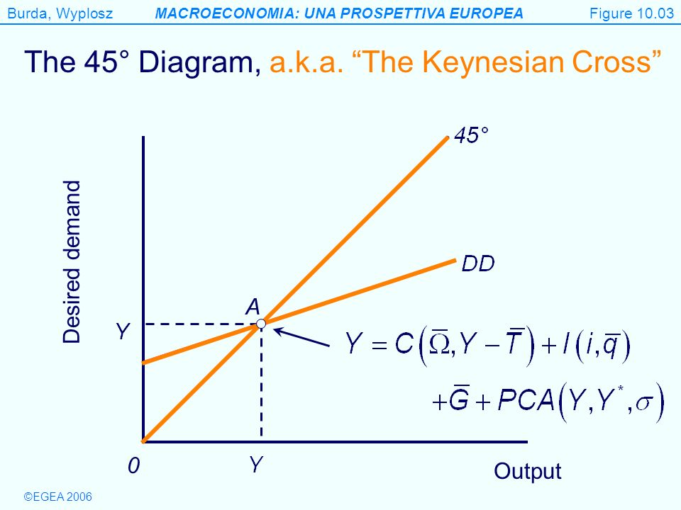 Figure 10.3 The 45° Diagram, a.k.a. The Keynesian Cross