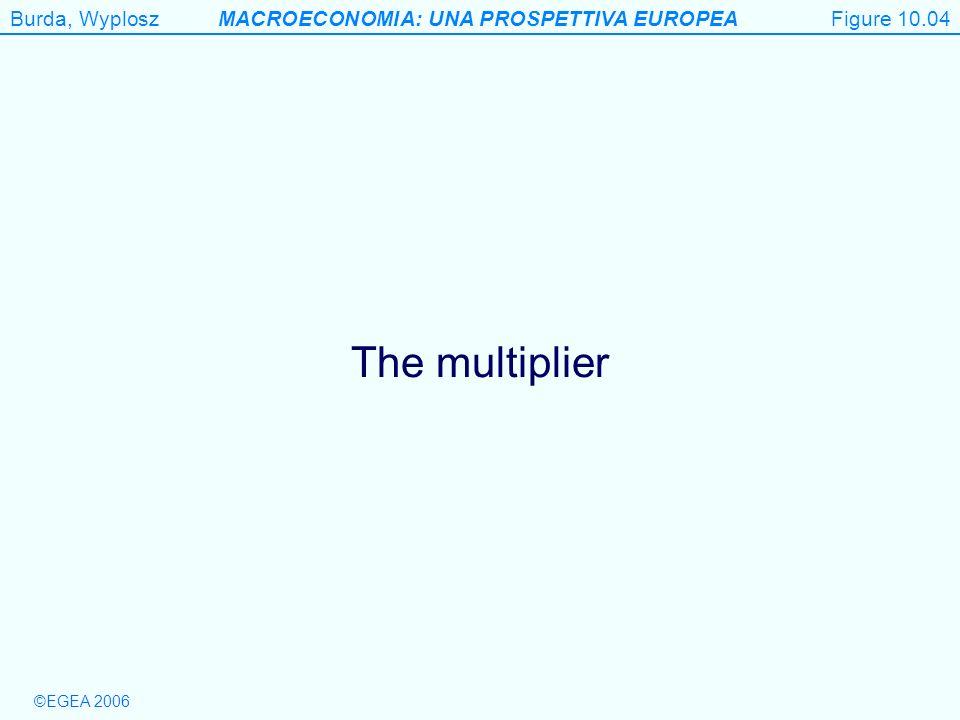Figure 10.04 The multiplier Figure 10.4