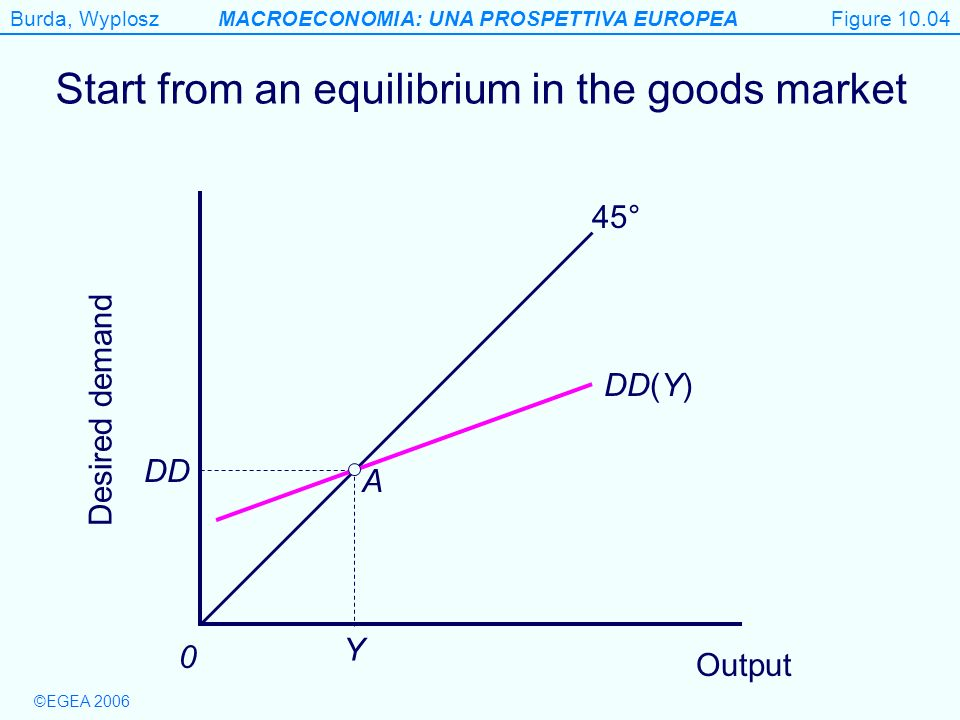 Start from an equilibrium in the goods market