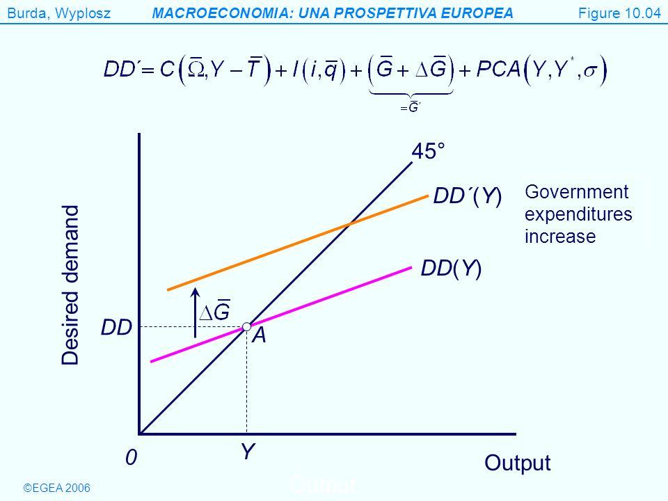 Figure 10.4 45° DD´(Y) Desired demand DD(Y) DD A Y Output Output
