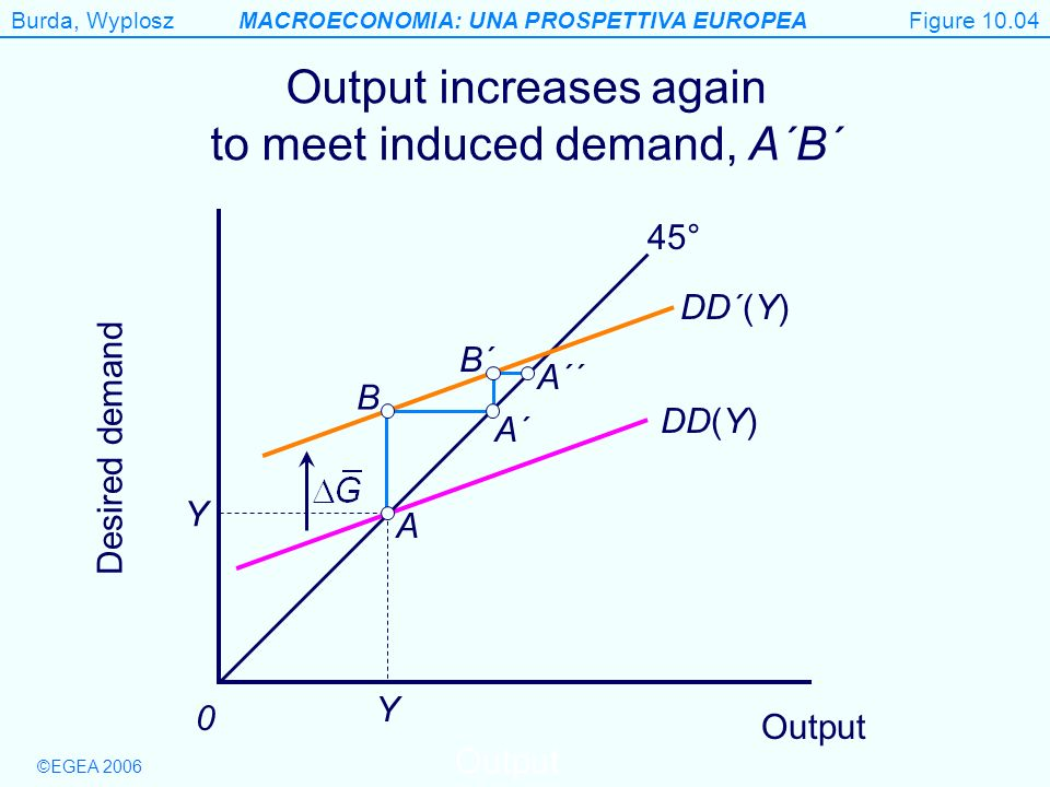 Output increases again to meet induced demand, A´B´