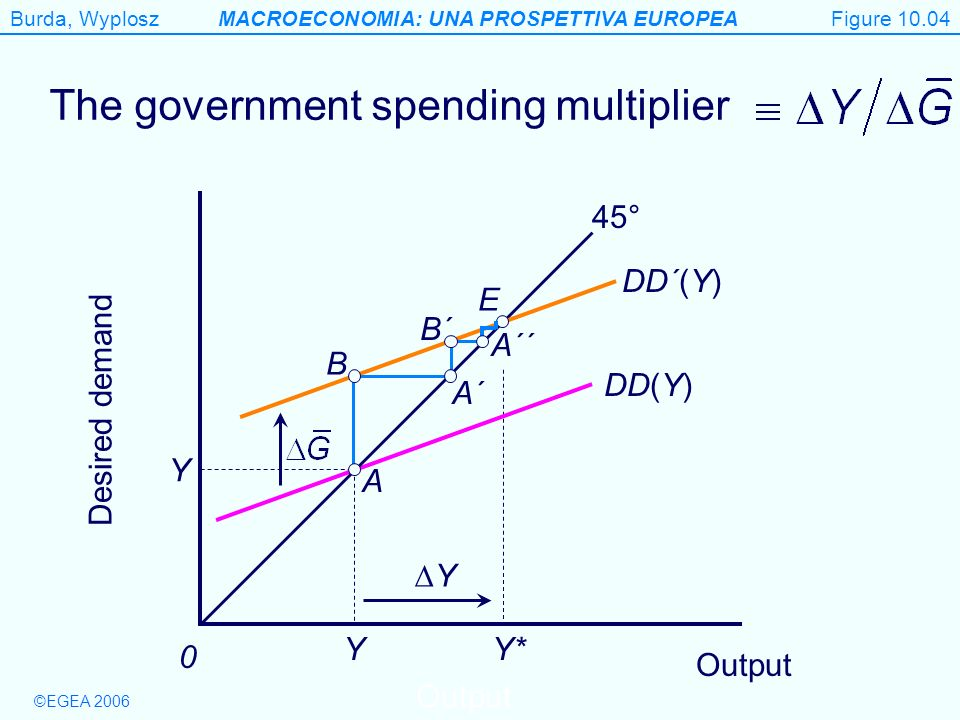 The government spending multiplier