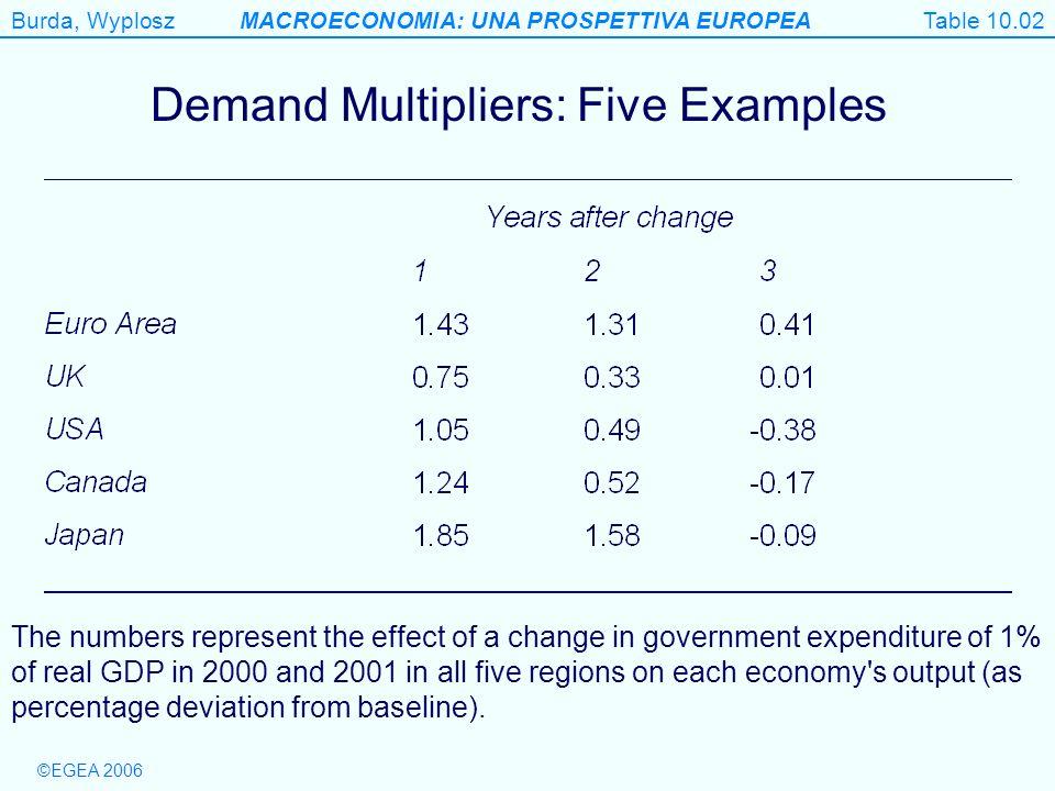 Demand Multipliers: Five Examples