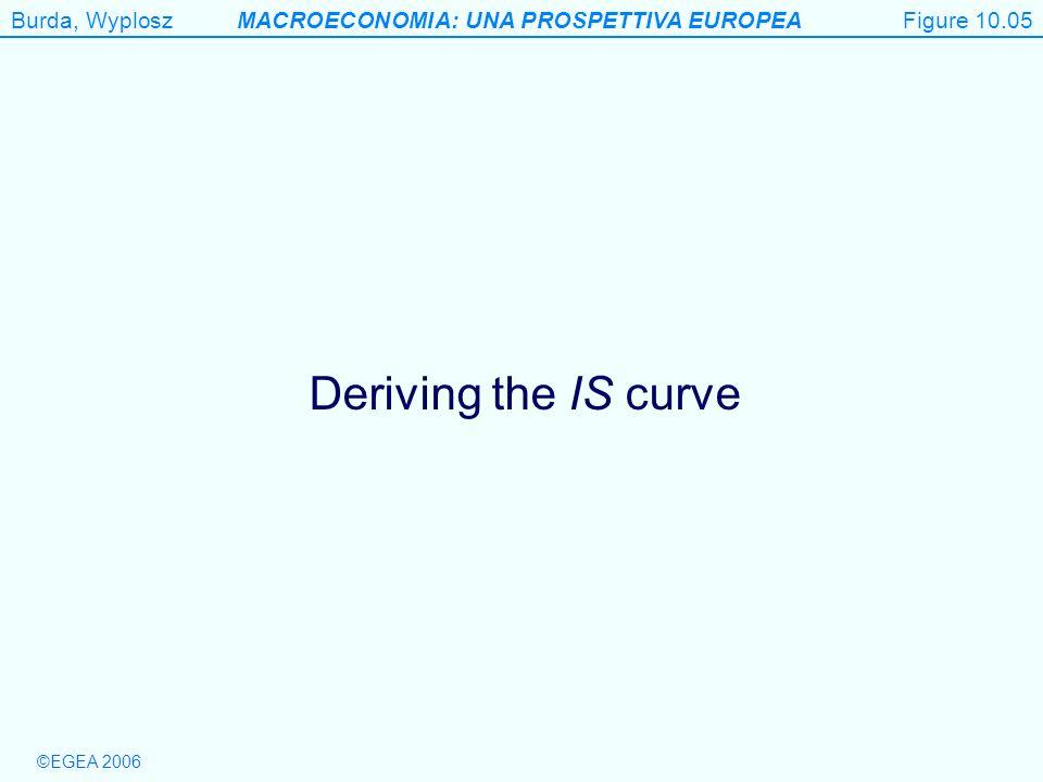 Figure 10.05 Deriving the IS curve Figure 10.5