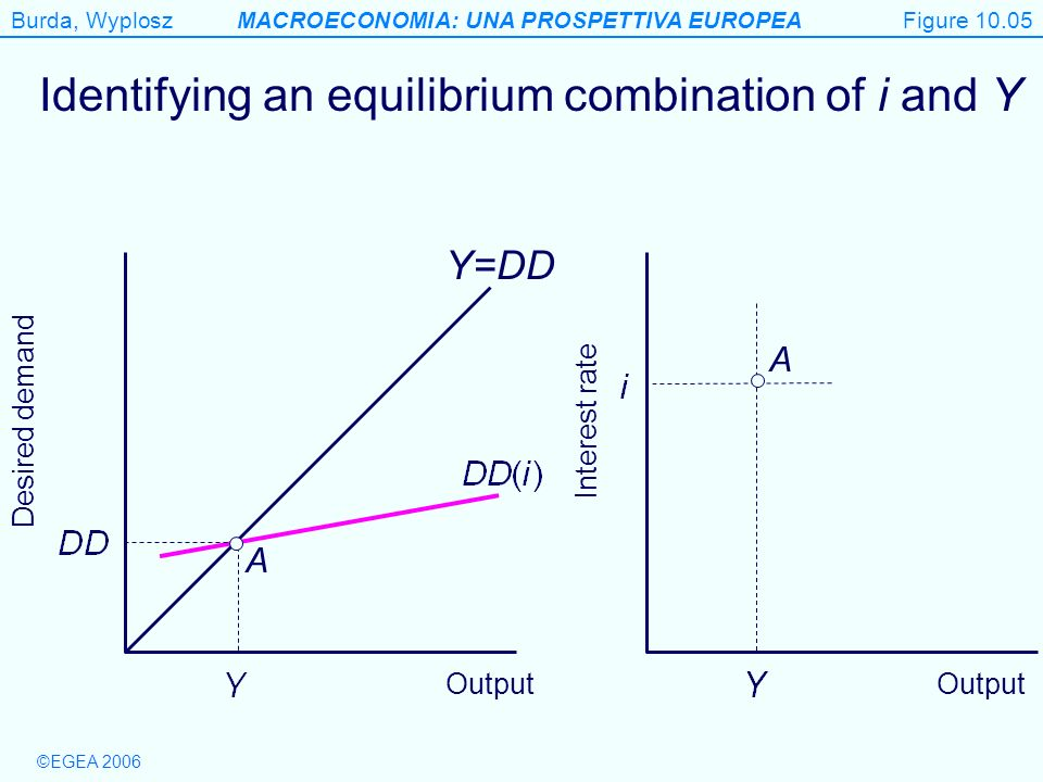 Identifying an equilibrium combination of i and Y