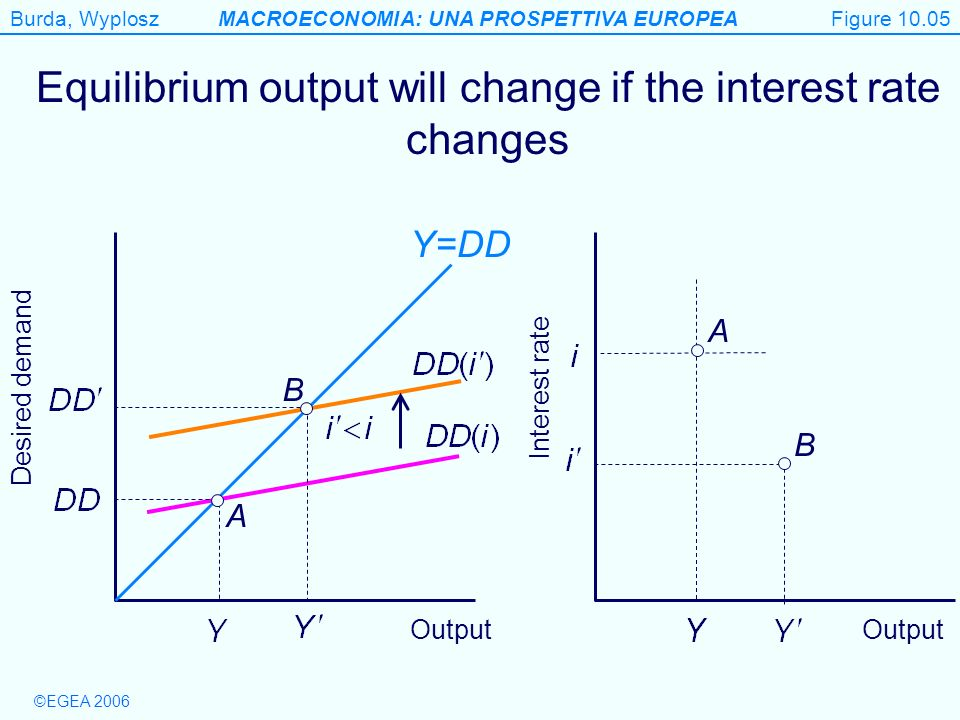 Equilibrium output will change if the interest rate changes