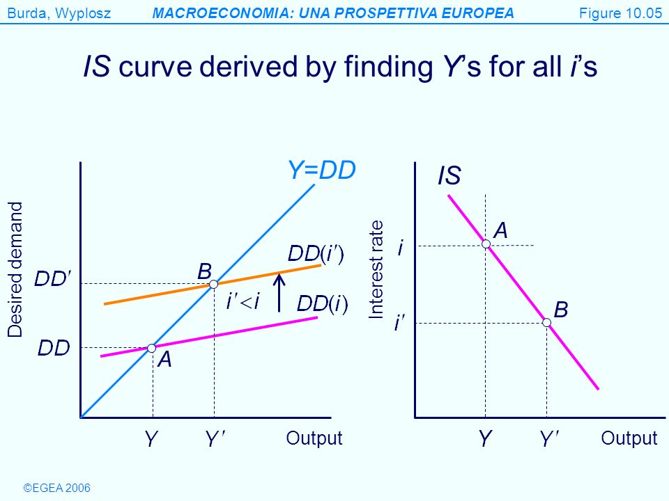 IS curve derived by finding Y's for all i's