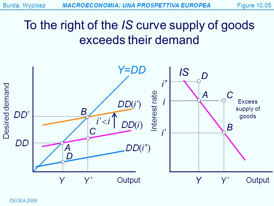 To the right of the IS curve supply of goods exceeds their demand