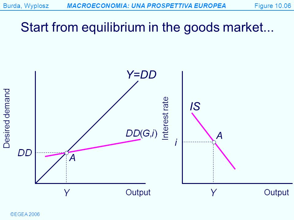 Start from equilibrium in the goods market...