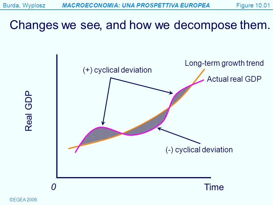 Figure 10.1 Changes we see , and how we decompose them. Real GDP Time
