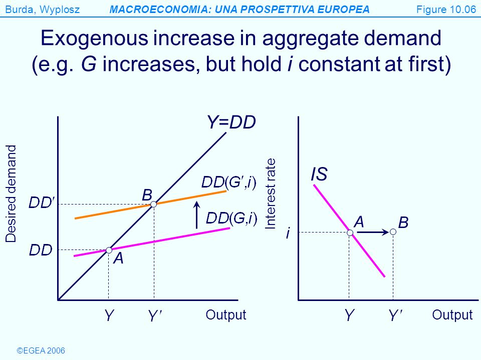 Figure 10.06 Exogenous increase in aggregate demand (e.g. G increases, but hold i constant at first)
